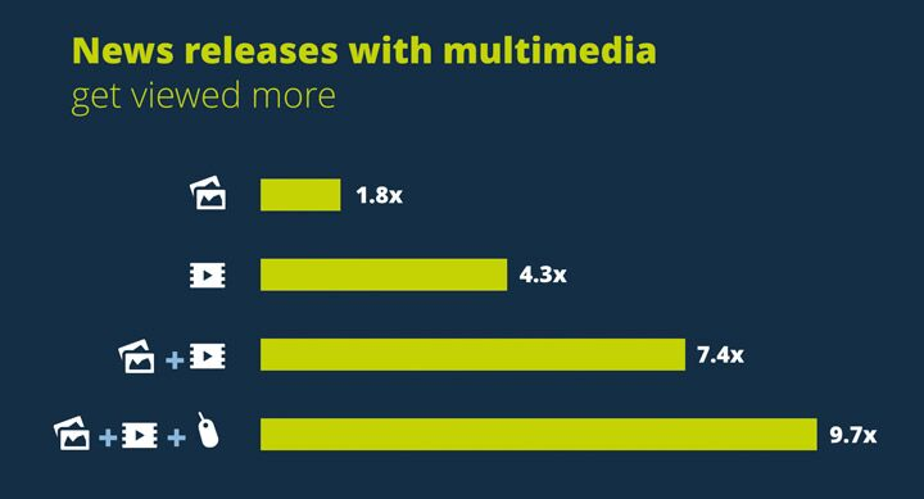 PR Newswire: Multimedia news releases get more views